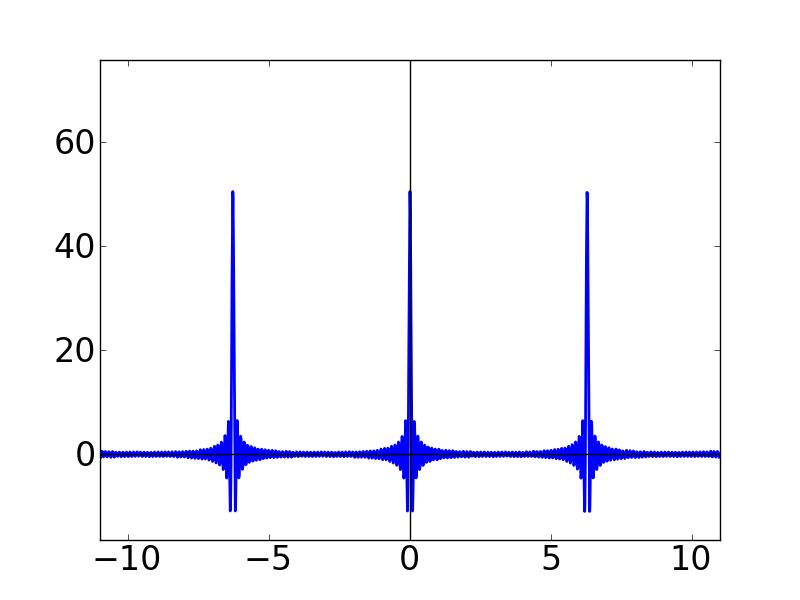 ディリクレ核(2)