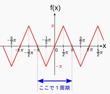 偶 関数 奇 関数 積分